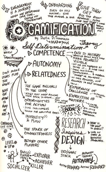 Infografía sobre la gamificación y sus competencias