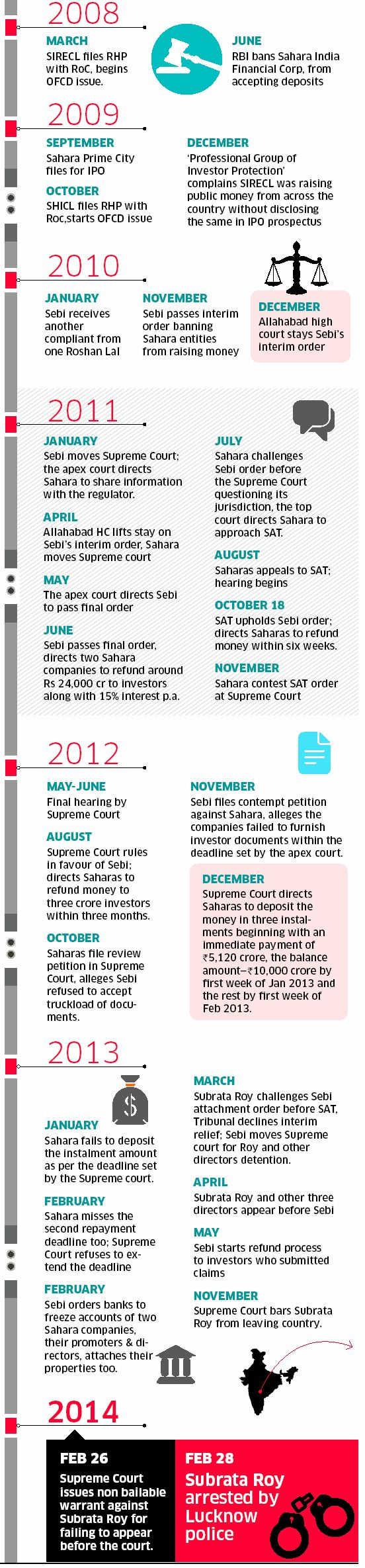 Timeline of SEBI Sahara case