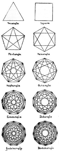 Progression in Sacred Geometry