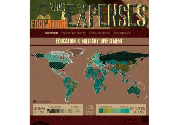 #War and #Education in the world #Infographic