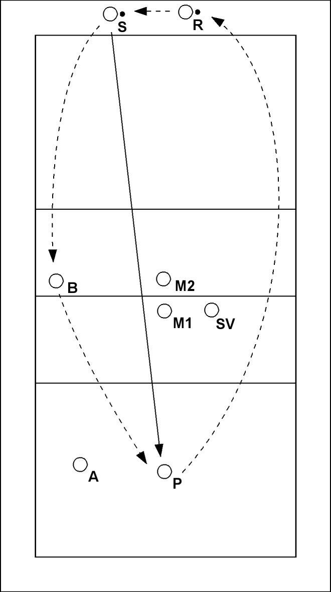 Volleybaloefening: Aanval op 4 en 3 - S serveert naar passer P. P passt naar spelverdeler SV. SV geeft een setup voor middenaanvaller M1 of buitenaanvaller A. B en M2 vormen een tweemansblok. S neemt de positie in van B, B die van P, P...