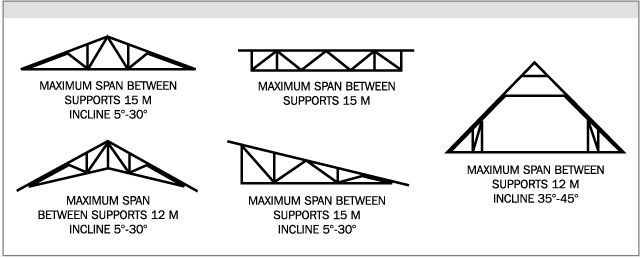 17 best images about roof stuff on pinterest roof for Pre engineered roof trusses