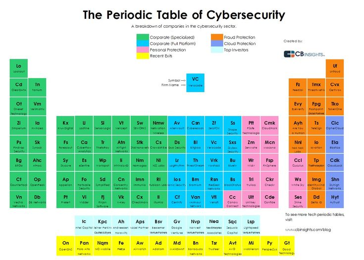 25 best periodic tables images on pinterest periodic table the landscape of cybersecurity startups and vcs infographic urtaz Images