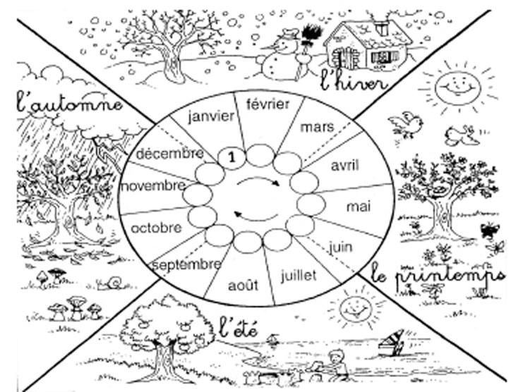 Un autre type de roue des saisons. mots croisés etc sur les saisons