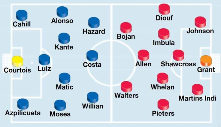 Chelsea vs Stoke team news and line-ups: Pedro banned but Diego Costa and NGolo Kante return for Antonio Conte
