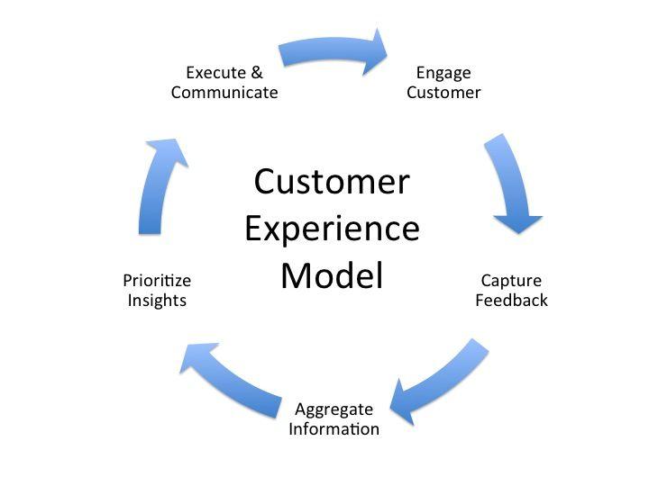 amdocsONE: Consumer Experience & Monetization | Amdocs
