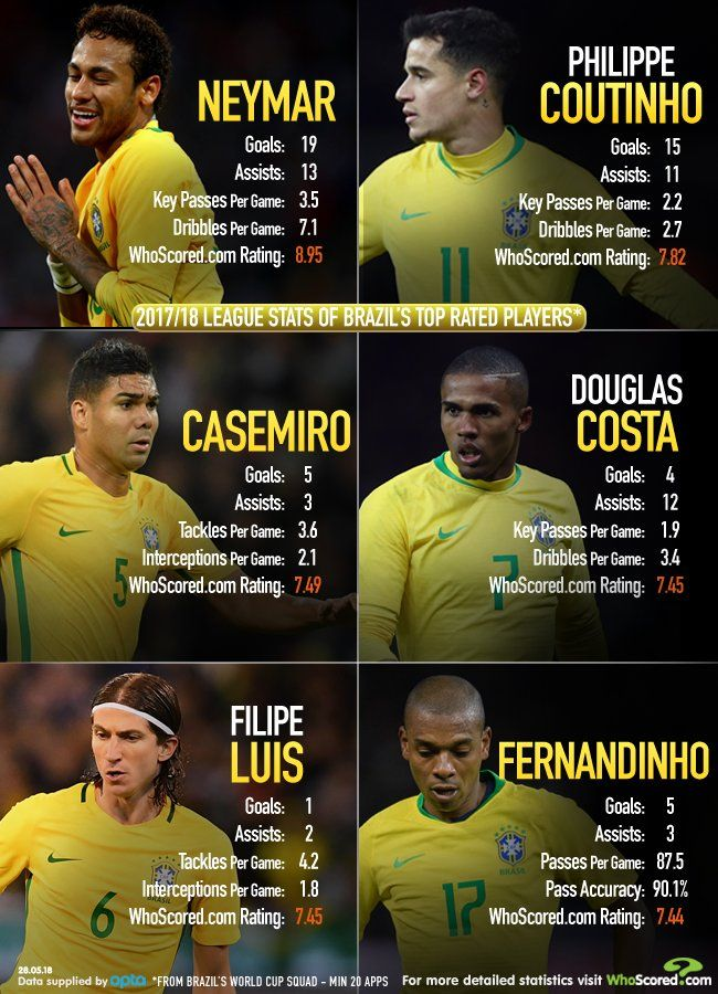 The Top Rated Players To Make Brazil S World Cup Squad Brazil World Cup Neymar World Cup