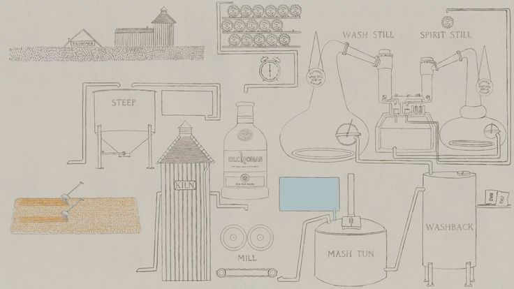 """From Barley to Bottling - this animation outlines the processes involved in making a bottle of 100% Islay whiskey at Kilchoman's Islay Farm Distillery.  """"Kilchoman…"""