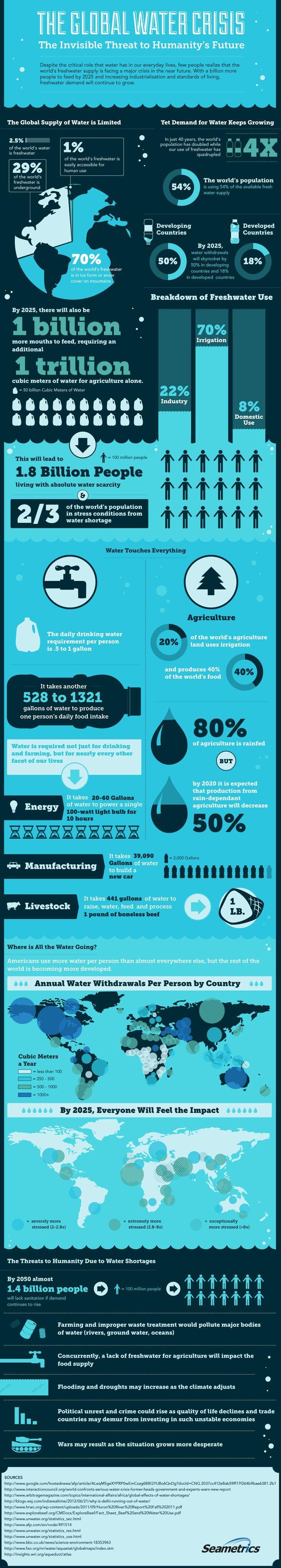 Lo Que Se Necesita Saber Sobre El Agua Del Mundo No está con movimiento, pero maneja bien mucha información, muchos numeros, y conceptos, entonces lo incluyo. #infografias #infographic