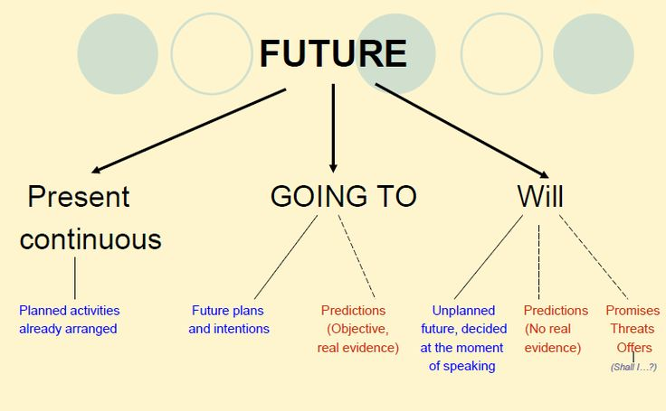 Future tenses        Future simple (will) and BE GOING TO key  TIME expressions : tomorrow, the day after tomorrow, tonight, soon, next wee...