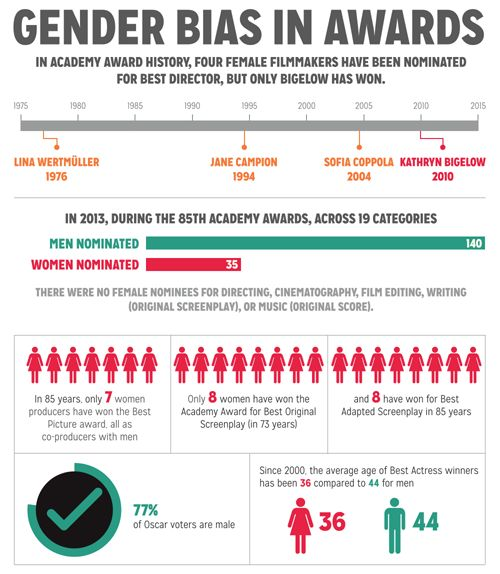 (7 of 9) How Women Are Portrayed on Screen in the Top 500 Films  Gender Bias in Awards: In Academy Award History, Four Female Filmmakers Have Been Nominated for Best Director, But Only Bigelow Has Won.  In 2013, during the 85th Academy Awards, across 19 Categories, Men nominated 140 while women nominated 35...[click on this image to find a short video and analysis of sexual objectification in the media] Sources on slide 9.