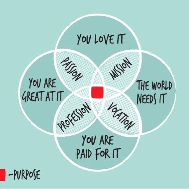 Looking for your #TruePurpose? Here's a diagram to help you find it - MUAH! ♥