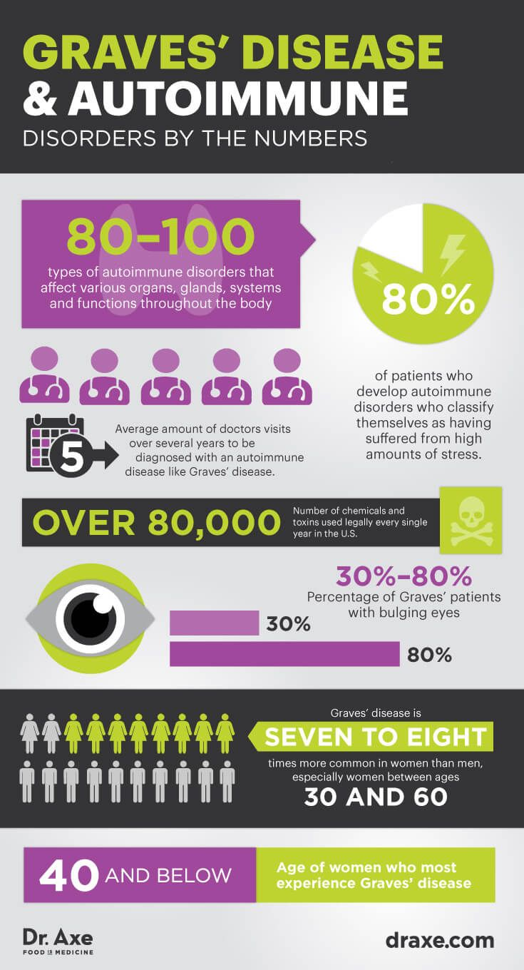 Graves' disease by the numbers - Dr. Axe http://www.draxe.com #health #holistic #natural