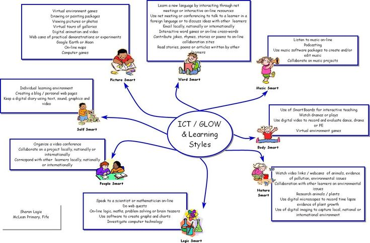 ICT/GLOW and Learning Styles Mind Map