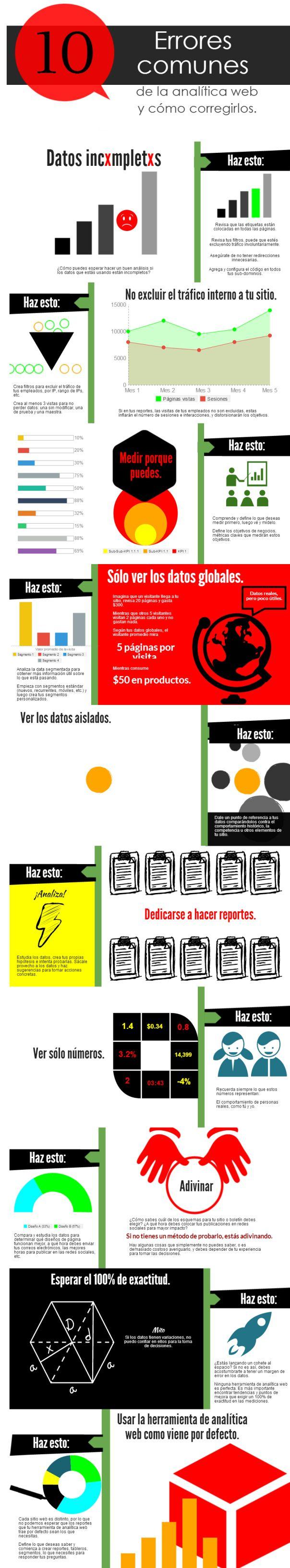 Errores de Analítica Web y cómo corregirlos #infografia