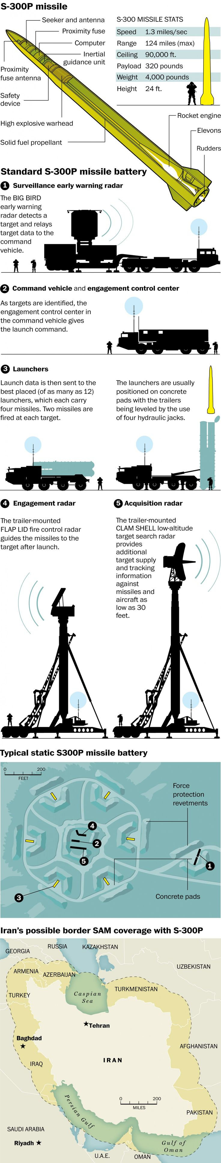 Russia's 'Patriot' missiles to Iran - The Washington Post