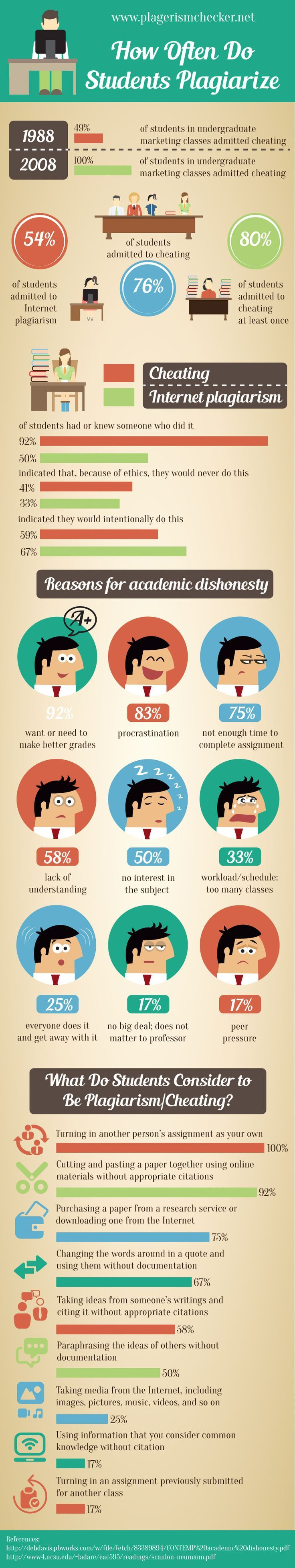 Educational infographic : Plagiarism Checker Free for Students
