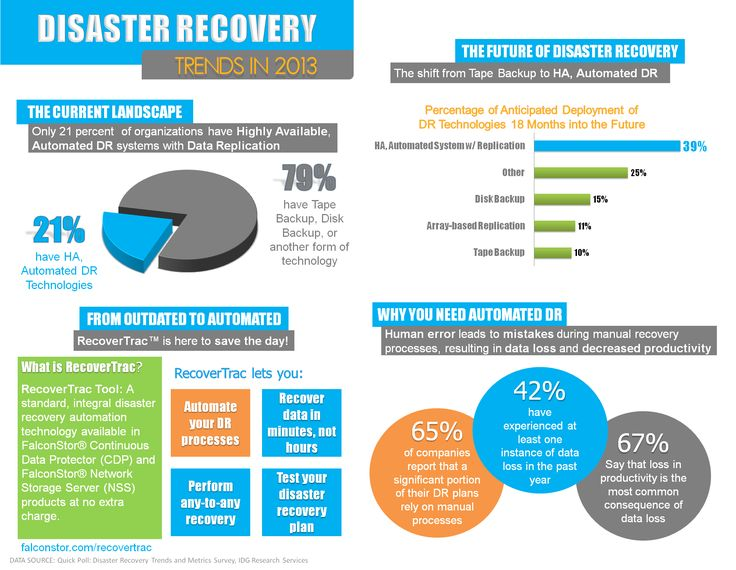 Amazing Data Recovery infographic Data Recovery