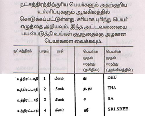 Tamil jathagam from date of birth online in Melbourne