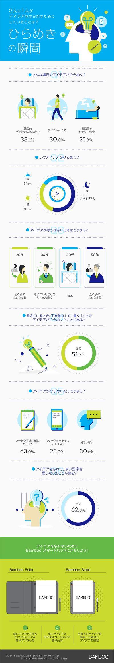 アイデアを生みだすためにしていることは?ひらめきの瞬間 infographics wacom Bamboo http://bamboo.wacom.com/ja/light-bulb-moment/ インフォグラフィックス-infogra.me(インフォグラミー)