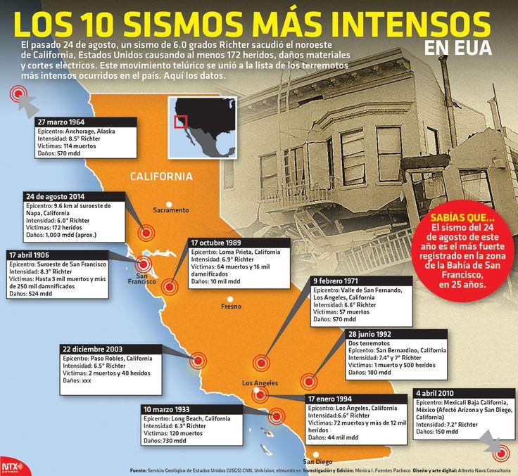 El pasado 24 de agosto, un sismo de 6.0° Richter sacudió el noroeste de California, causando al menos 172 heridos. Este movimiento telúrico se unió a la lista de los más intensos. #Infographic