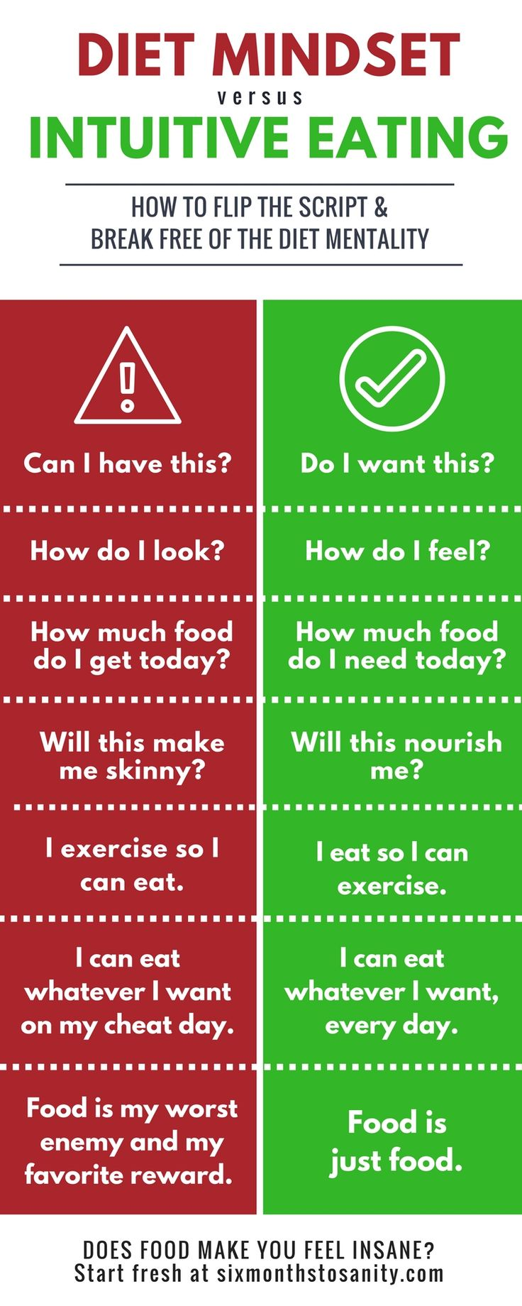 An easy table to allow yourself to see the damaging mindset that dieting causes.