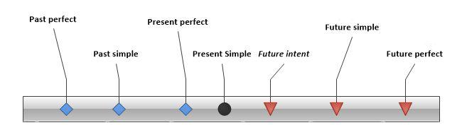 La timeline dei tempi verbali nella lingua inglese - TheTotalSite.it
