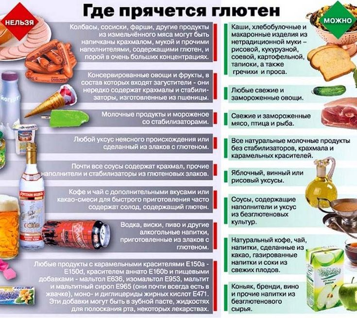 отзывы о диете безглютеновой