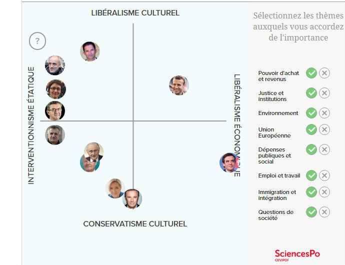 La Boussole présidentielle 2017 mise au point par les chercheurs du Centre d'étude de la vie politique française (Cevipof) en partenariat avec « 20 Minutes » montre un espace politique plus clivé qu'il y a cinq ans…