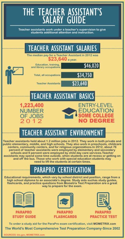 The Teacher Assistant's Salary Guide Veterinary salary