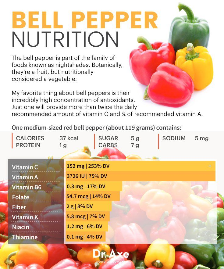 Bell Pepper Nutrition: Lose Weight & Fight Serious Disease - Dr. Axe