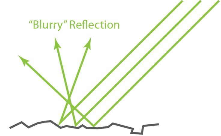 Basic Theory of Physically-Based Rendering – Marmoset
