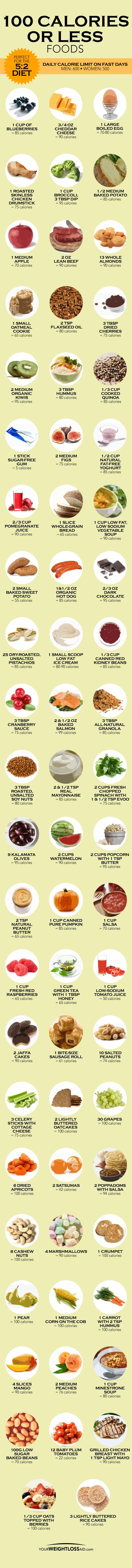100 calories or less foods If you are on a diet such as the 5:2 Diet it can be difficult to stay within the recommended daily calorie limits. With this helpful infographic you will learn what foods contain fewer than 100 calories.