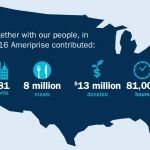 Ameriprise Financial Gives Back to the Community with $13 Million and 81,000 Volunteer Hours in Support of Nonprofits
