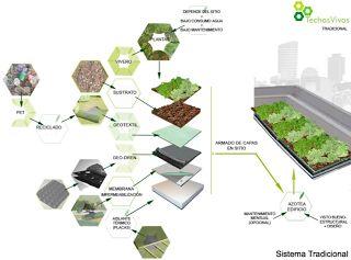 1000 images about terrazas verdes on pinterest gardens for Como hacer una terraza economica