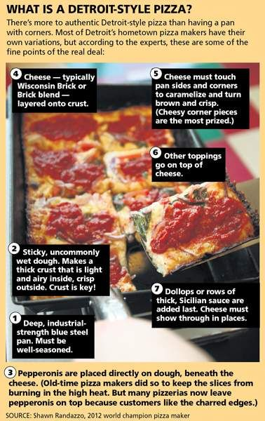 What is a Detroit-style pizza? Detroit, Michigan's pizza is made in a well-seasoned dark square or rectangular pan; made with a wet, sticky dough; has pepperoni placed on top of dough under the cheese; the Wisconsin brick cheese is placed on top of the crust touching the pan sides & corners; other toppings are placed on top of cheese; dollops or rows of thick tomato sauce are added last.