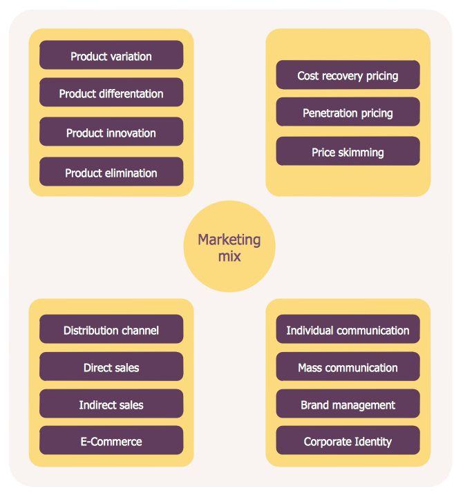 Mejores 22 imágenes de Marketing — Marketing Diagrams en Pinterest ...