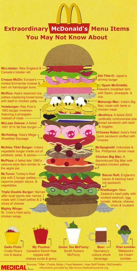 McDonald Infographic
