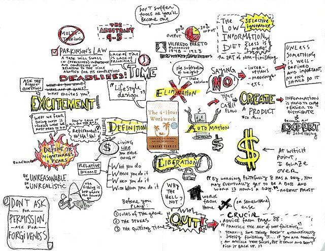 4-Hour Work Week by Tim Ferriss