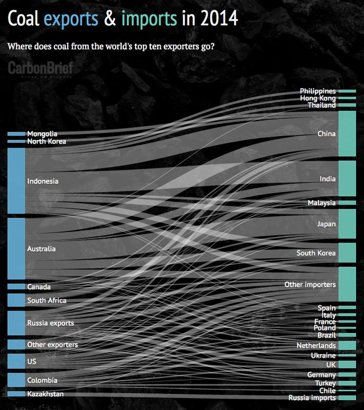 Data visualisation: Sankey diagram shows Coal imports and exports in 2014