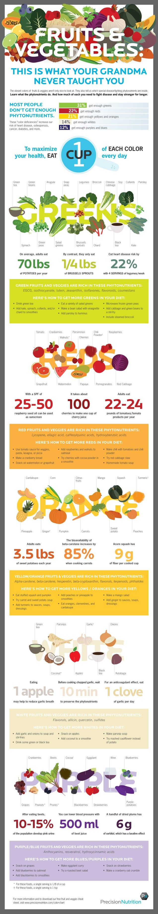 This Infographic Shows the Phytonutrients You Need to Stay ... Healthy Food Infographics