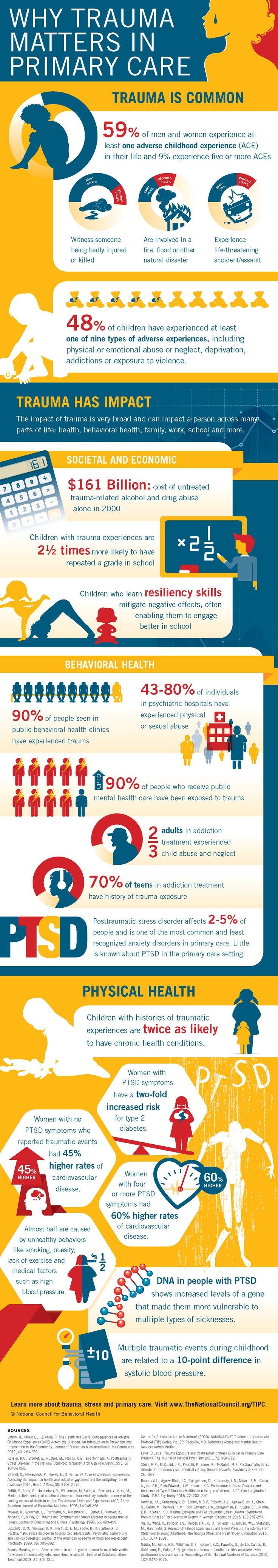 National Council Shareables and Infographics « National Council - Why Trauma Matters in Primary Care