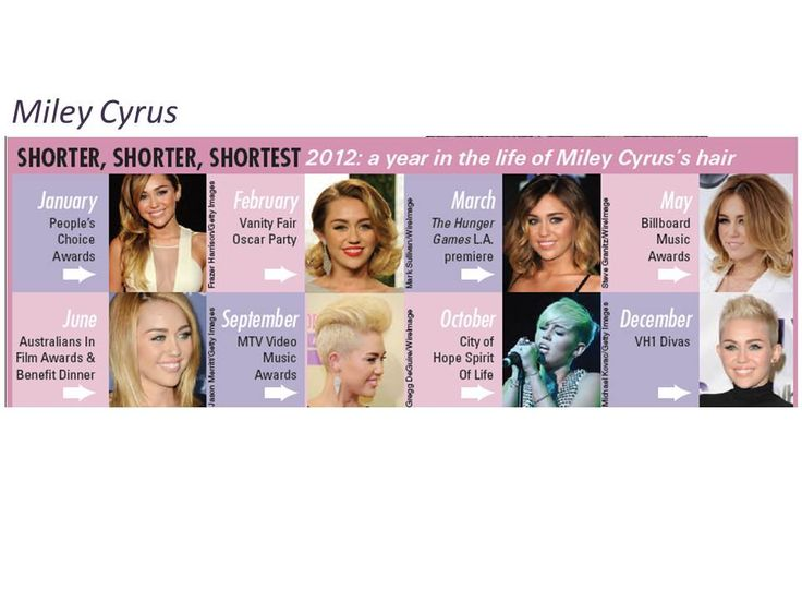 Style Source Vol 28 - pg 36 A year in the life of Miley Cyrus' hair! http://www.nxtbook.com/nxtbooks/vance/stylesource28/
