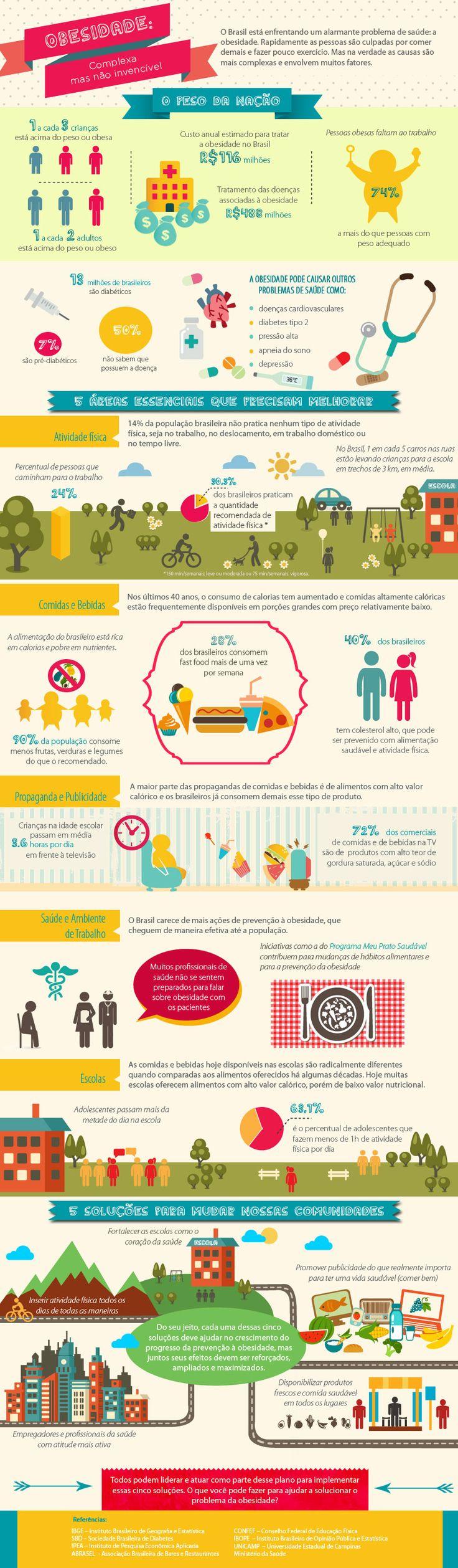 Obesidade: complexa mas não invencível. Obesidade no Brasil: confira as estatísticas. Infográfico sobre a obesidade e excesso de peso no país.