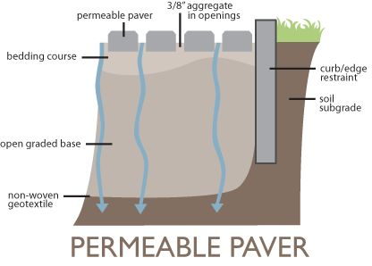 5 things you must know about permeable pavers - Permeable Patio Ideas