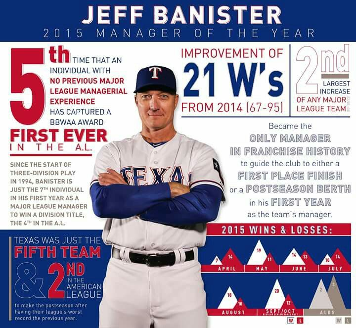 Jeff Bannister Texas Rangers Al Mgr Of The Year Texas Rangers Texasrangers Nevereverquit Mlb Ba Mlb Texas Rangers Texas Baseball Texas Rangers Baseball