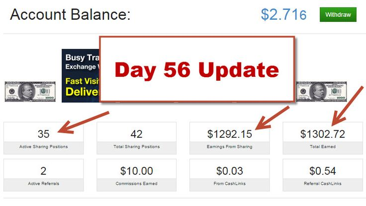 Day 56 Update. If you can click a mouse and surf on the internet you can make money. Results not typical. This proof of income is not a guarantee you would earn the same, but would be possible to earn this and more with equal or greater strategy and work ethic. Contact me for details or to get started! #makemoneyonlinefast #affiliatemarketingopportunity #makemoneynosponsoringrequired #makemoneynewbyfriendly #julianlee #revensureshareopportunity