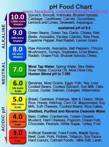 Food above pH of 7 is healthy, below 7 is unhealthy.kate c