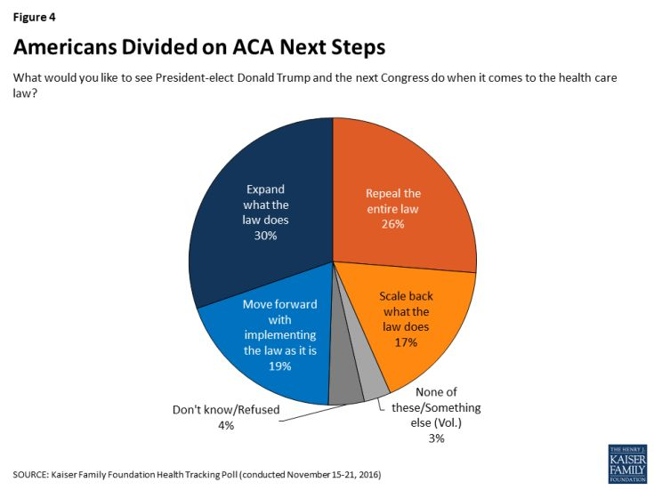 Figure 4: Americans Divided on ACA Next Steps