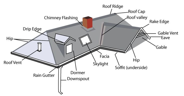 house roof parts diagram image results. Black Bedroom Furniture Sets. Home Design Ideas